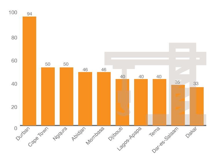 Classement des ports africains selon l'indice d'attractivité conçu par PwC