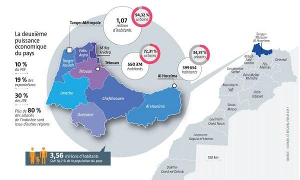 La région du Rif est la deuxième puissance économique du pays