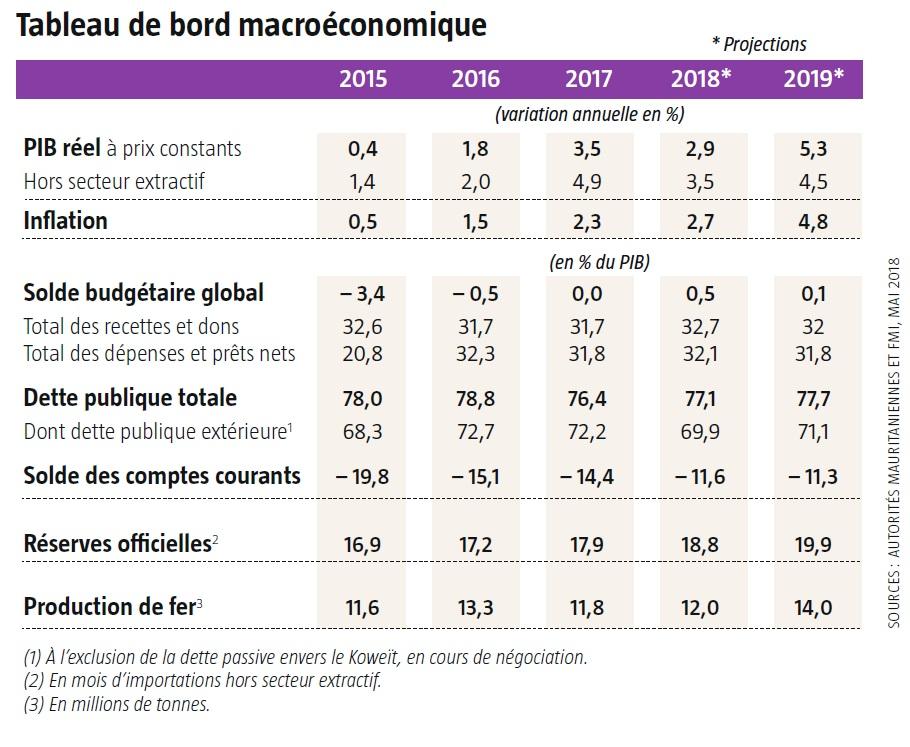 Sources : autorités mauritaniennes et FMI, mai 2018