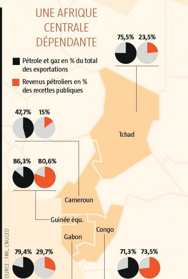 Une Afrique centrale dépendante