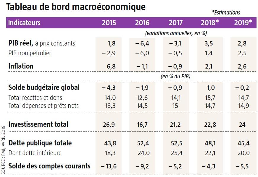Tableau de bord macroéconomique