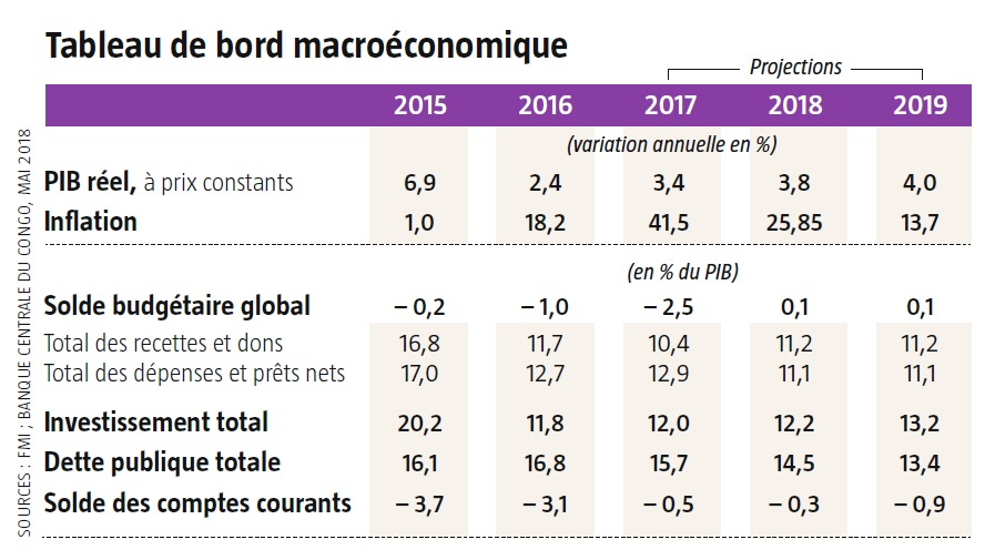 Tableau de bord macroéconomique.
