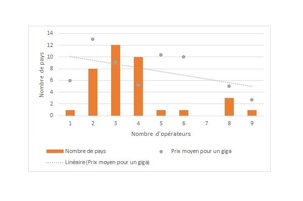 Prix en dollars d'un giga de data selon le nombre d'opérateurs mobiles en Afrique subsaharienne