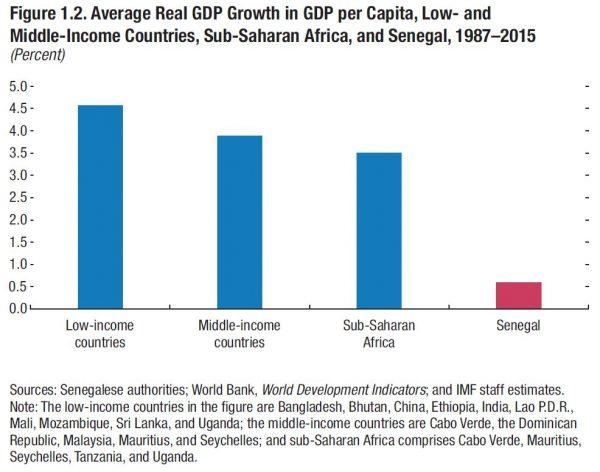 Taux de croissance annuel moyen du PIB par habitant pour les pays à faible revenu, à revenu moyen, en Afrique subsaharienne, et au Sénégal, 1987-2015