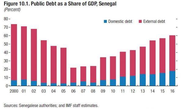Dette publique en pourcentage du PIB, (en rouge, la dette extérieure ; en bleu, la dette domestique)