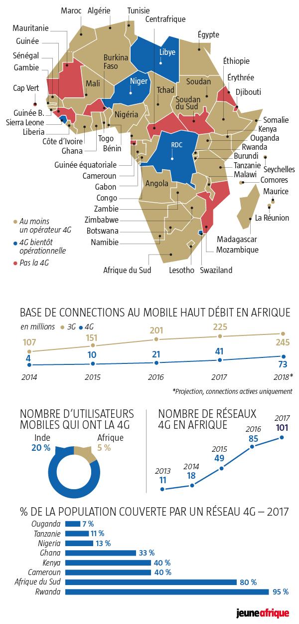 Le haut débit en Afrique