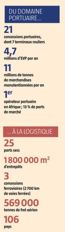 BTL : du domaine portuaire à la logistique