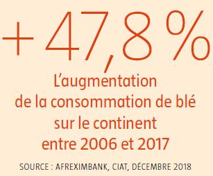 Consommation de blé