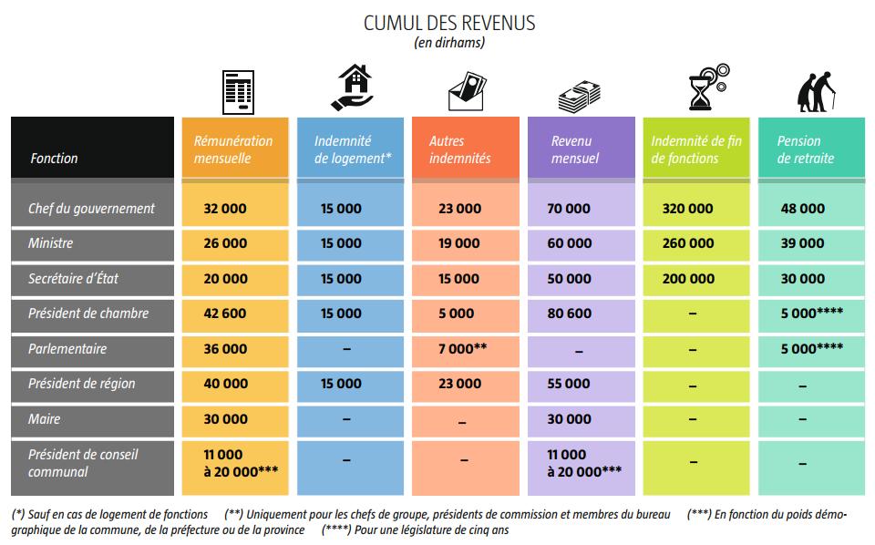 Politiques au Maroc : le cumul des revenus