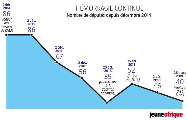 Infographie Jeune Afrique.