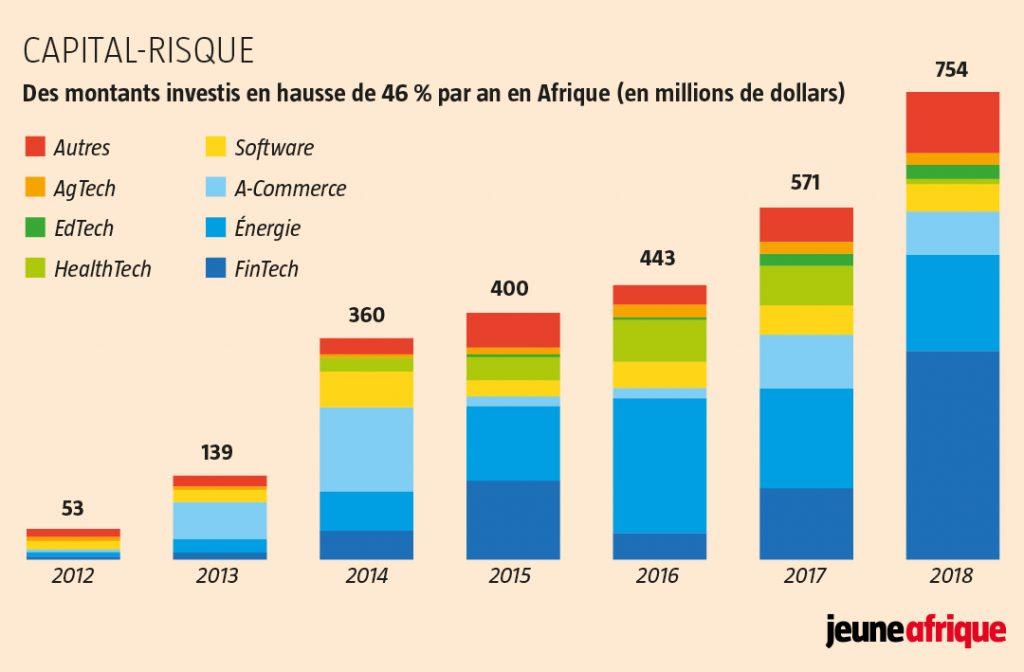 Infographie Jeune Afrique
