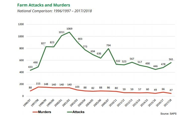 Farm attacks and murders