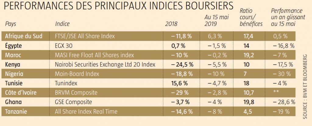Performance des principaux indices boursiers en 2019