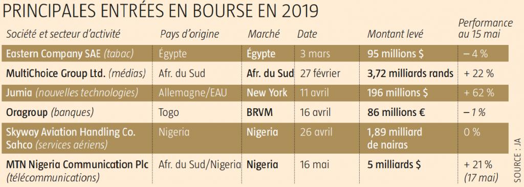 Principales entrées en Bourse en 2019