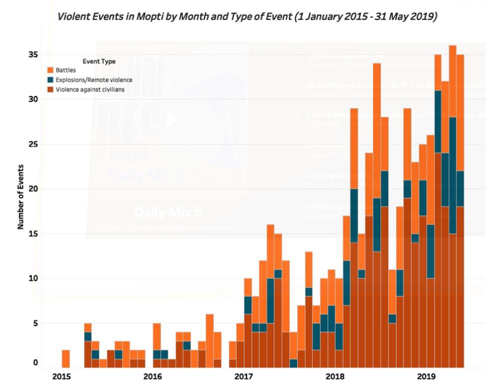 Evolution du nombre de personnes tuées dans la région de Mopti et des causes des décès, établi par L'intitut Armed Conflict Location & Event Data Project. t.