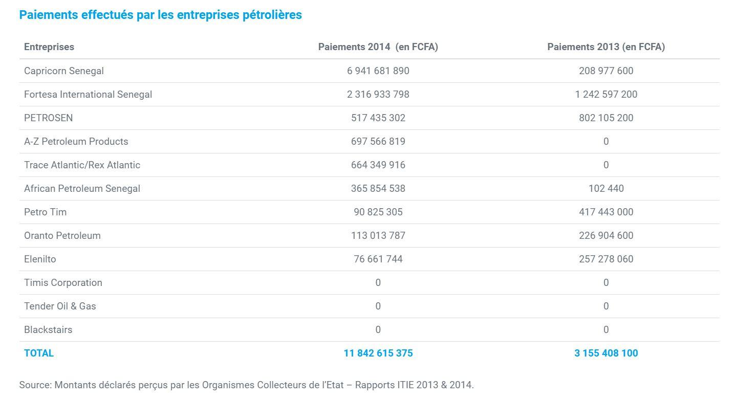 Paiements effectués par les entreprises pétrolières auprès de l'Etat entre 2013 et 2014.