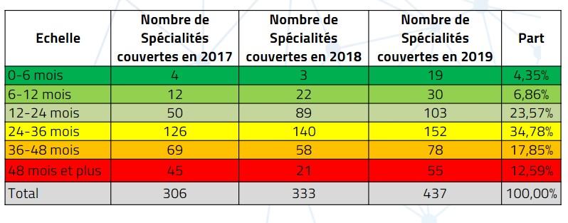 L'employabilité à travers le délai moyen d'attente (IACE)