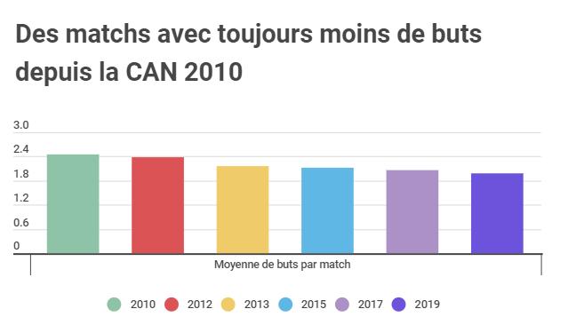 Infographie Camille Belsoeur / Jeune Afrique