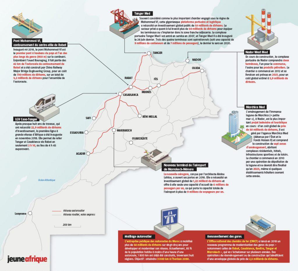 Infographie sur les infrastructures du futur au Maroc