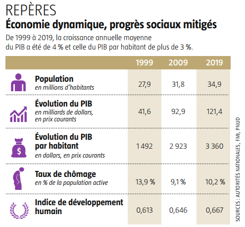 Repères - Économie dynamique, progrès sociaux mitigés