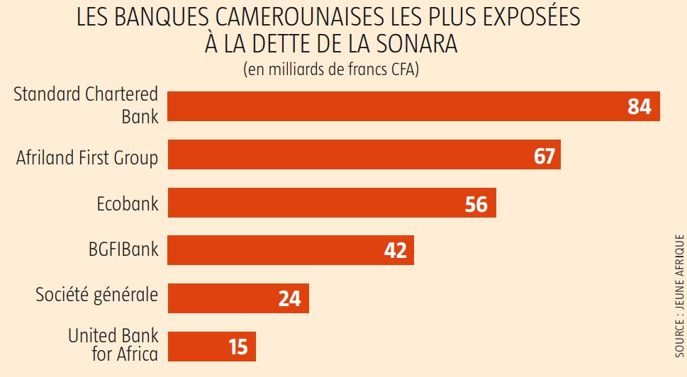 Les banques camerounaise les plus exposées à la dette de la Sonara