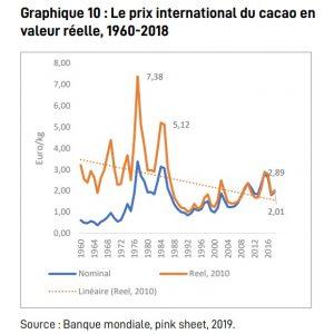 Les cours mondiaux du cacao (Banque mondiale)