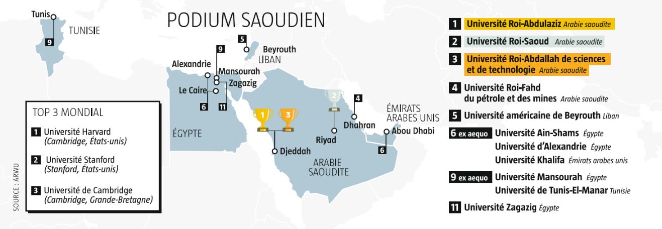 Podium Saoudien