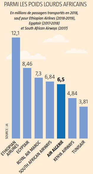 Parmi les poids lourds africains du transport aérien.