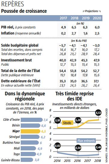 Repères économique du Niger 2017-2020