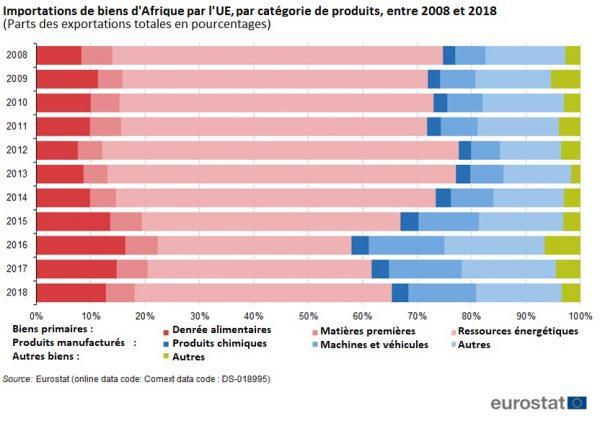 Importations de biens d'Afrique par l'UE, par catégorie de produits