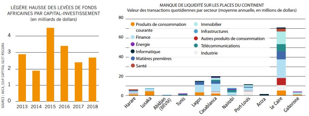 Hausse des levées de fonds africaines par capital-investissement, mais manque de liquidité sur les places du continent