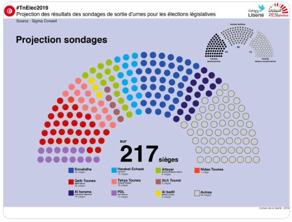Projections de la composition de la prochaine assemblée tunisienne.