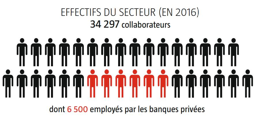 Effectifs du secteur bancaire algérien.