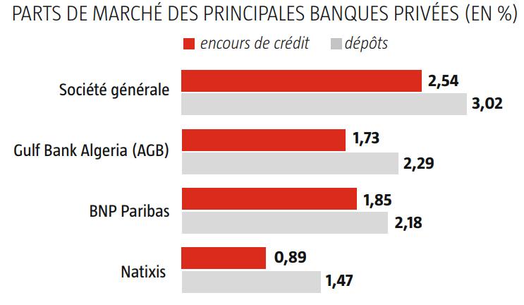 Parts de marché des principales banques privées