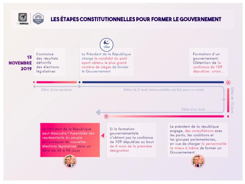 Les étapes constitutionnelles pour former le gouvernement.