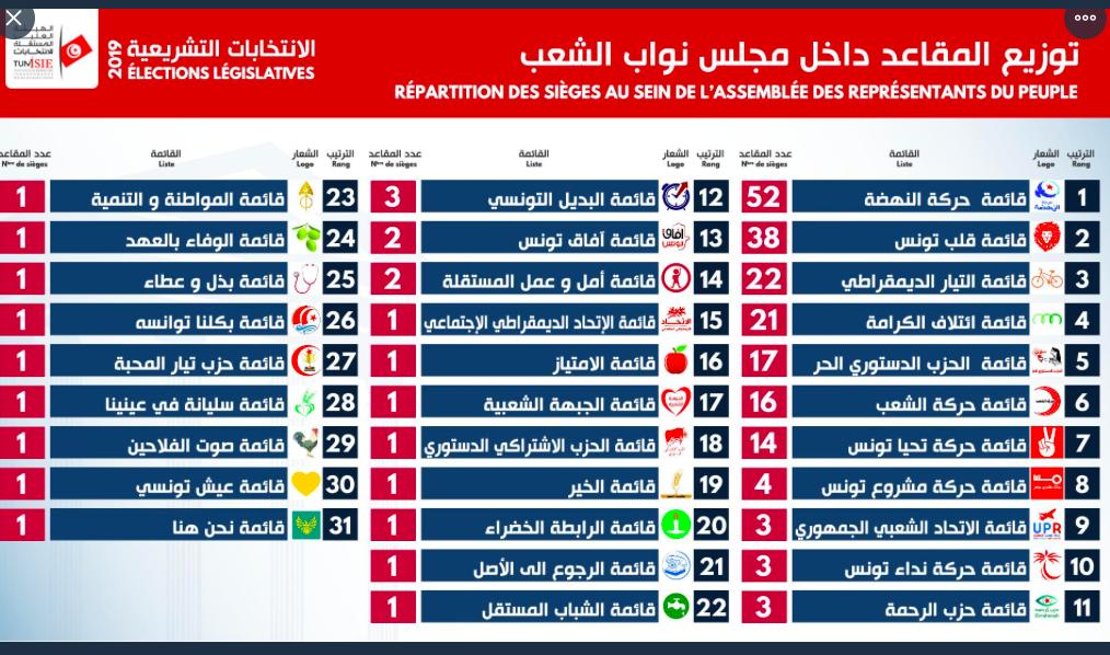 Liste complète des résultats préliminaires des législatives en Tunisie