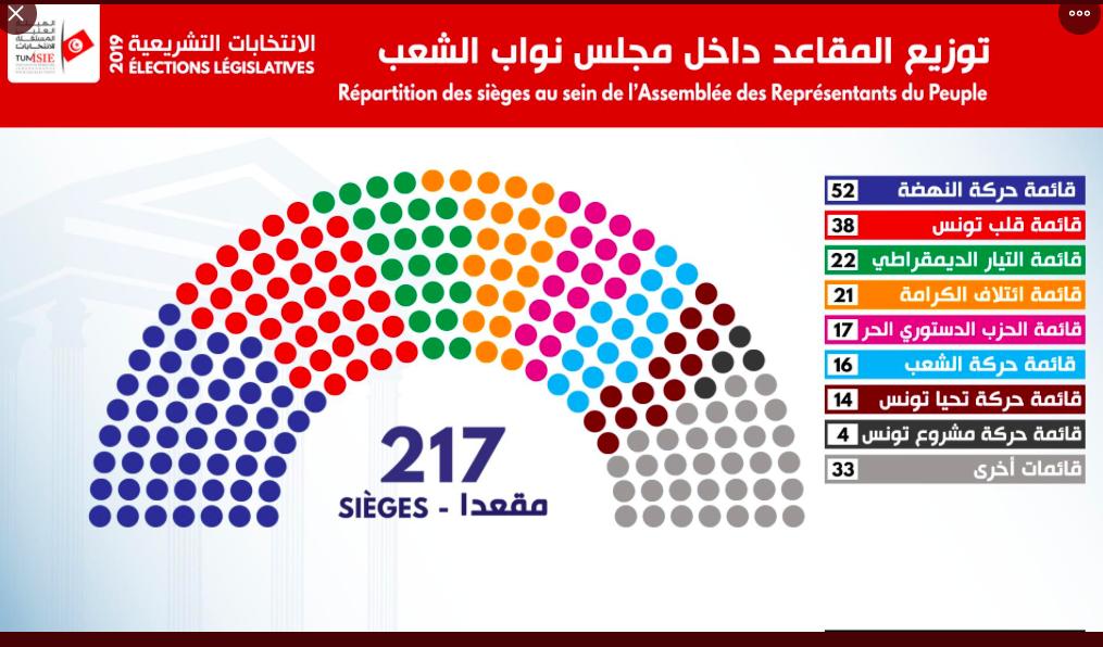 Résultats préliminaires des législatives tunisiennes.