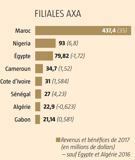 Filiales d'Axa en Afrique