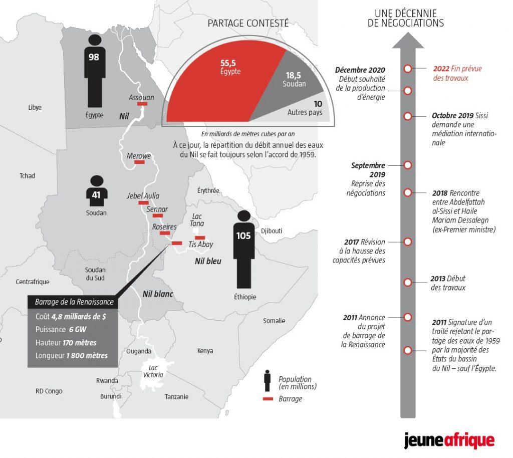 Le nil est au coeur d'une bataille entre l'Égypte et l'Éthiopie.