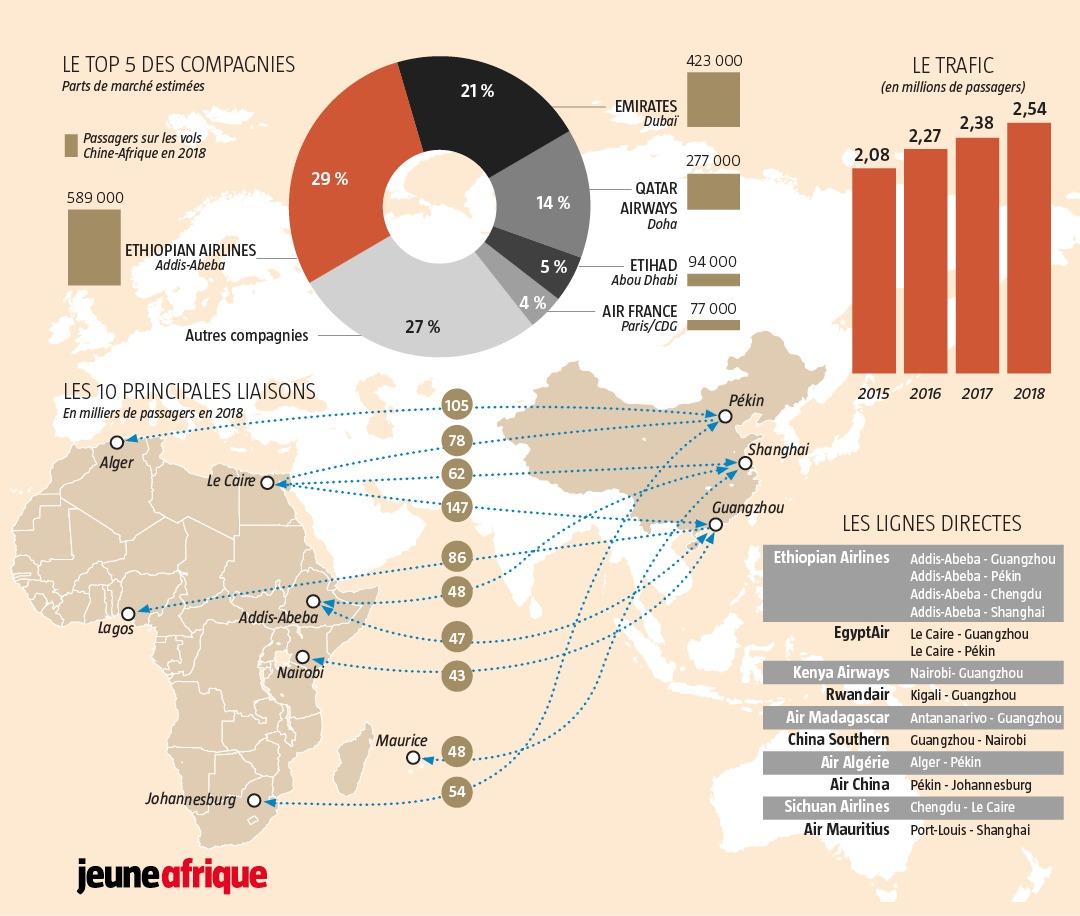 Le trafic aérien entre la Chine et le continent progresse et dépasse depuis 2018 les 2,5 millions de passagers