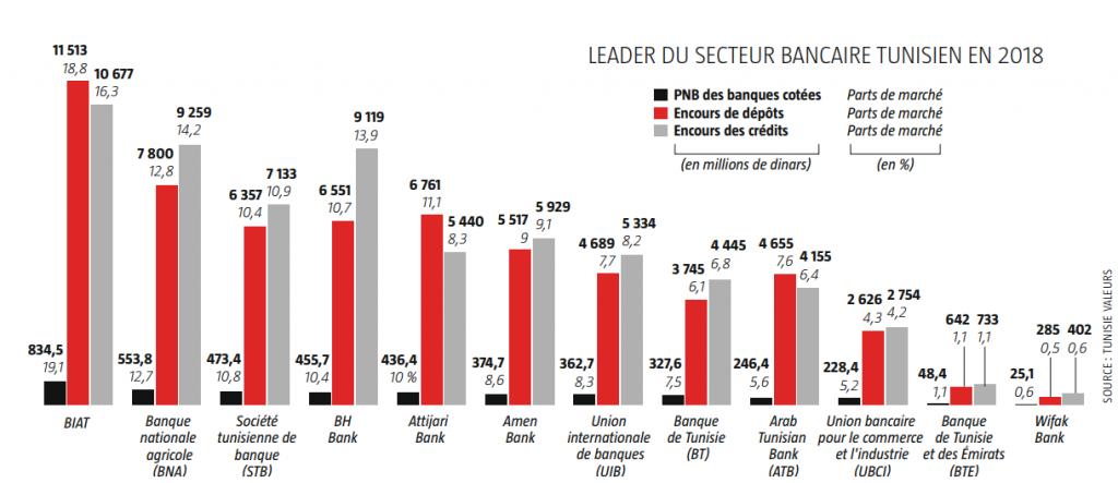 La Biat, leader du secteur bancaire tunisien en 2018