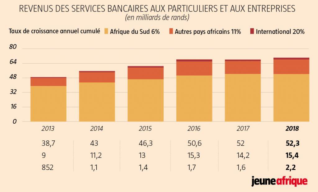 Revenus des services bancaires aux particuliers et aux entreprises