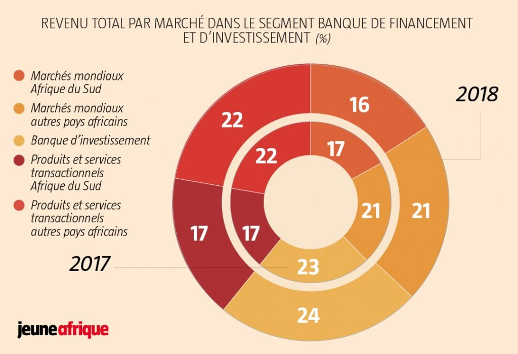 Revenu total par marché dans le segment banque de financement et d'investissementRevenu total par marché dans le segment banque de financement et d'investissement