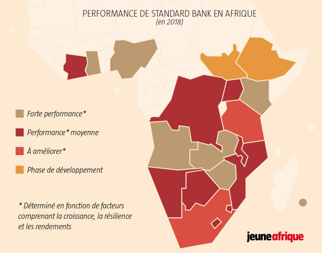 Performance de Standard Bank en Afrique