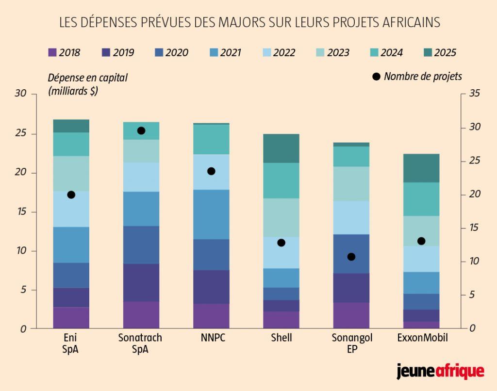 Les dépenses prévues des majors sur leurs projets africains