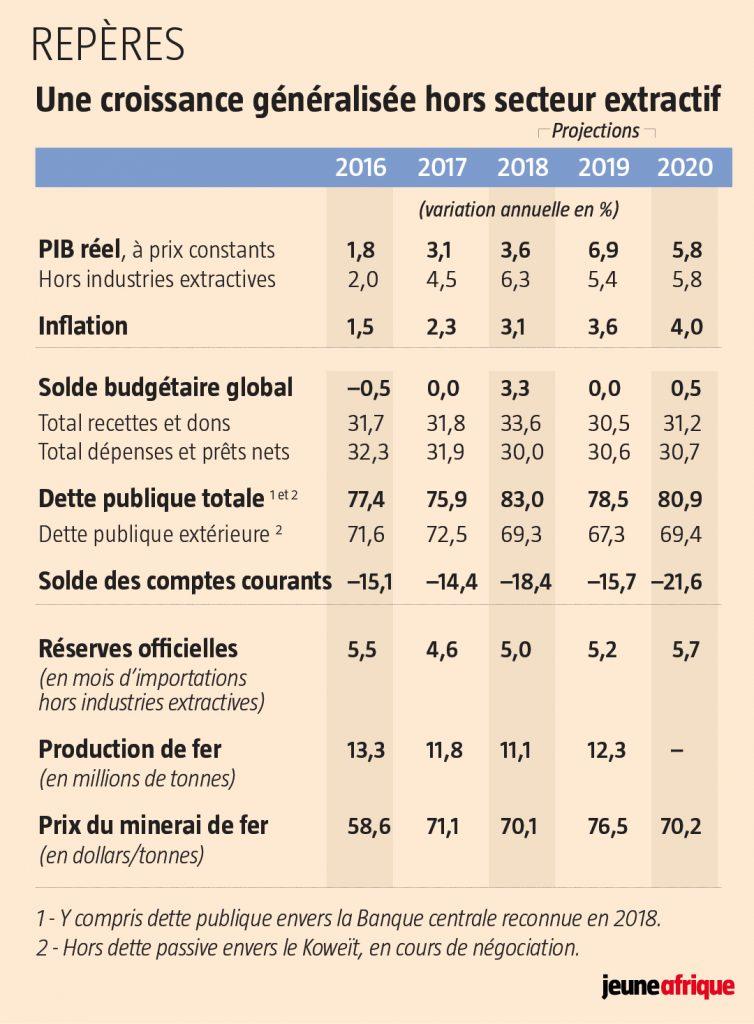 Une croissance généralisée hors secteur extractif