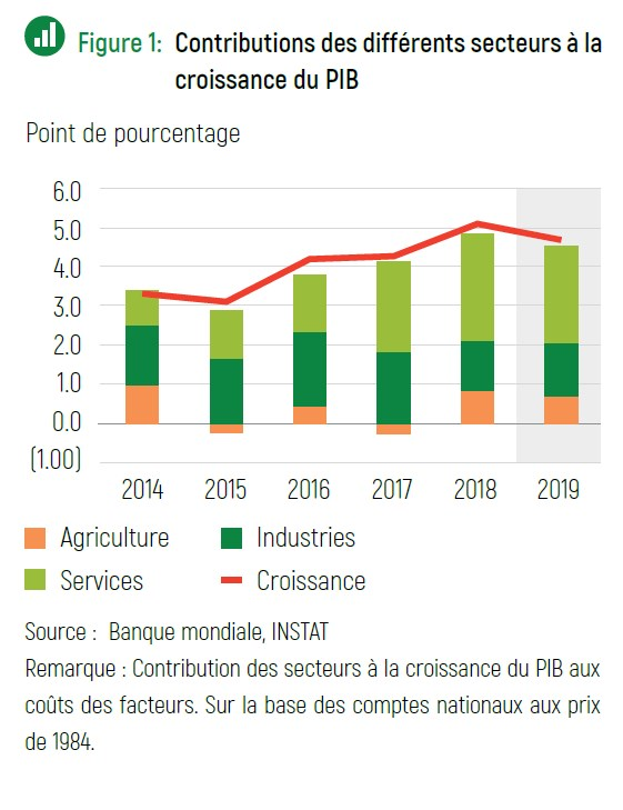 Contribution des différents secteurs à la croissance de Madagascar en 2019.