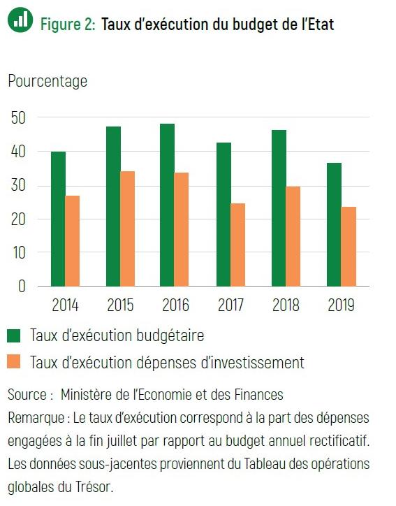 Taux d'exécution du budget de l'État malgache.