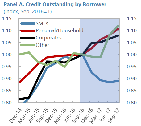 Encours des crédits par type d'emprunteur