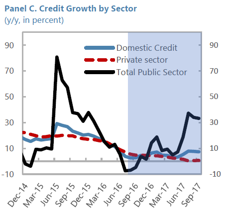 Encours des crédits par secteur
